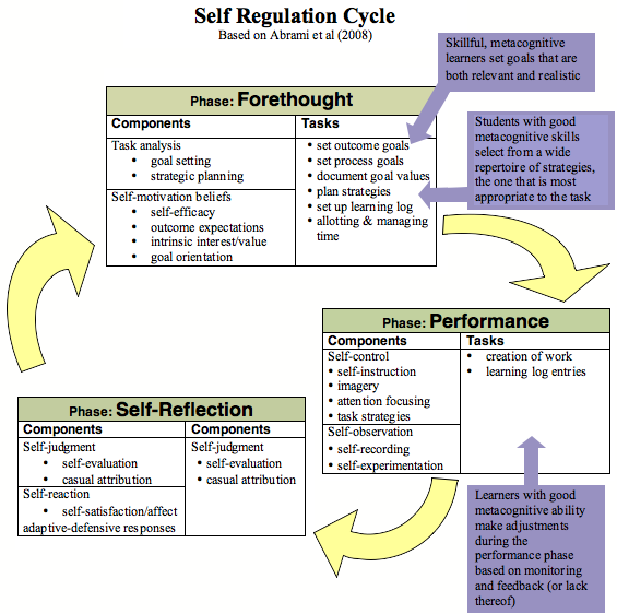 self-regulation_abrami_visual